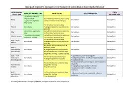 Przegląd objawów dysfagii towarzyszących uszkodzeniom różnych