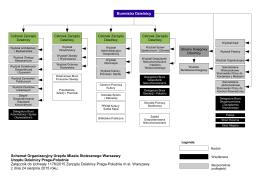 Struktura organizacyjna - Urząd Dzielnicy Praga Południe