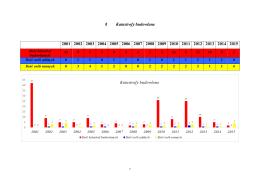 Ilość pozwoleń na budowę wydanych w latach 1999, 2000, 2001