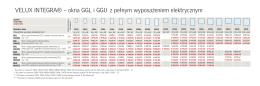 VELUX INTEGRA® – okna GGL i GGU z pełnym wyposażeniem