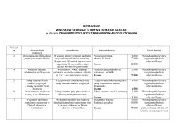 Wnioski zakwalifikowane do głosowania - inwestycje