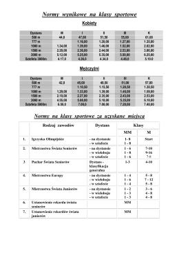 Normy wynikowe na klasy sportowe Kobiety