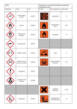 GHS Dyrektywa w sprawie klasyfikacji substancji niebezpiecznych