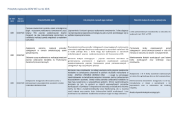 Priorytety regionalne OOW NFZ na rok 2016