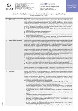 Załącznik nr 1 do Ogólnych Warunków Ubezpieczenia