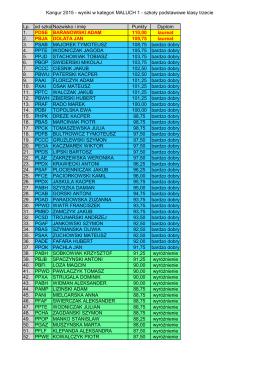 Kangur 2015 - wyniki w kategori MALUCH 1