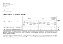 Preliminarna rang lista Komisije za dodjelu stanova po