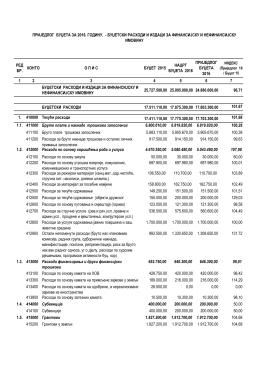 prijedlog budžeta za 2016. godinu. – budžetski rashodi i izdaci za