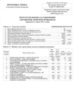 резултати локалних избора на вождовцу одржаних 24.04.2016