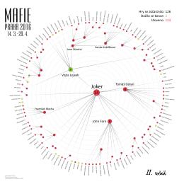 graf - Mafie - Podsveti.cz