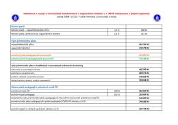 Tabulka s platovými a mzdovými informacemi