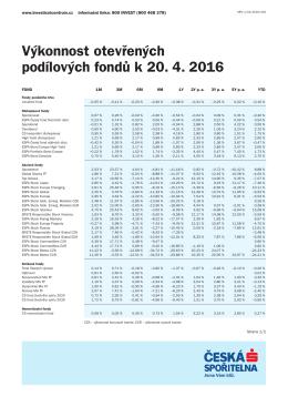 Výkonnost otevřených podílových fondů k 20. 4. 2016