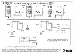 Instalacja Kontroli Dostępu z interfejsem M2780