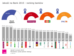 ranking banków
