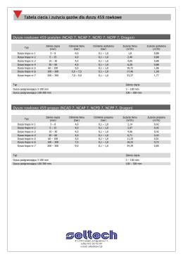 Tabela cięcia i zużycia gazów dla dyszy 459 rowkowe