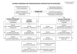Struktura organizacyjna - Mazowieckie Centrum Polityki Społecznej