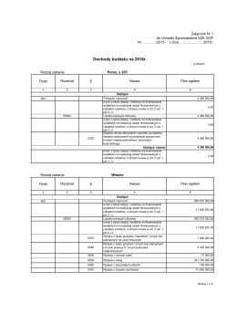 Dochody budżetu na 2016r.