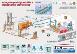 instalacje wykrywania i gaszenia iskier w przedsiębiorstwach