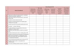 Lp. Metody komunikacji Etap wdrażania LSR Rozpoczęcie realizacji