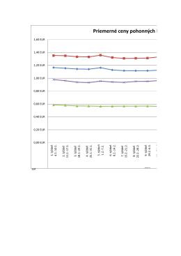 Priemerné ceny pohonných látok v SR vr