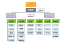 Organizační schéma