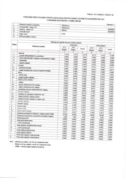 Kalkulace cen vodného a stočného
