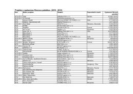 Projekty s vyplacenou filmovou pobídkou (2010 - 2015)