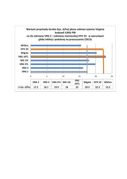 Wartość przychodu brutto (tys. zł/ha) plonu odmian tytoniu Virginia