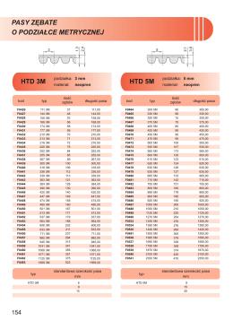 Pasy zębate HTD o podziałce metrycznej 3M, 5M, 8M, 14M