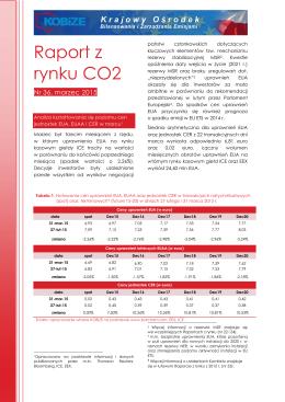 Analiza Rynku CO2 marzec 2015