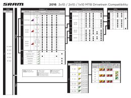 2016 3x10 / 2x10 / 1x10 MTB Drivetrain Compatibility