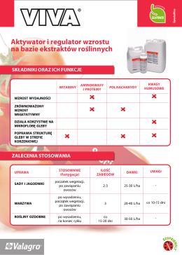 Aktywator i regulator wzrostu na bazie ekstraktów roślinnych