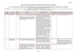Tabela 5 - Biuro Planowania Przestrzennego w Lublinie