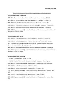 Warszawa, 2015.11.16 Zestawienie otrzymanych zgłoszeń (data