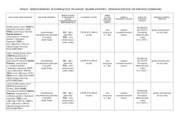 Wykaz nieruchomości stanowiących własność Skarbu