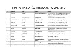 PRAKTYKI APLIKANTÓW RADCOWSKICH W MAJU 2015