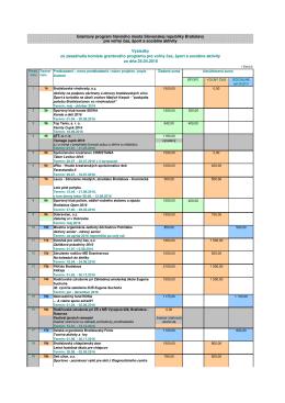 Výsledky grantového programu pre šport, voľný čas a