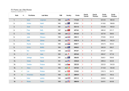 ITU Points List | Elite Women