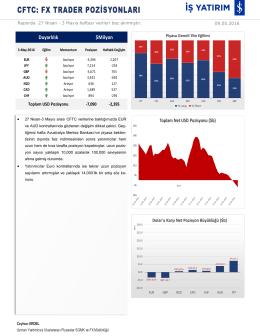 CFTC FX Trader Raporu09.05.2016