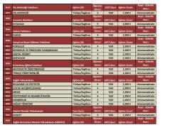 2016-2017 Yılı Fakülte ve Bölümler Ücret tablosu