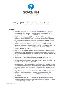 Lista projektów zakwalifikowanych do dotacji