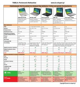 TABELA: Porównanie Netbooków www.ks