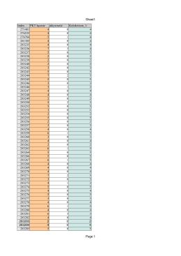 Sheet1 Page 1 Index PKT łącznie aktywność Kolokwium_1: 271401