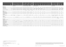 Dane techniczne DISCO Kosiarki czołowe, tylne i zaczepiane