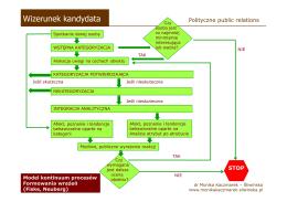 Model kontinuum procesów formowania wrażeń (Fiske, Neuberg)
