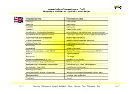Übersetzung Technische Details
