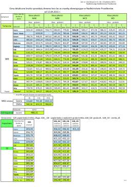 Cennik detaliczny na drewno od 13.04.2015 r.