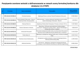 Wnioski zakwalifikowane do oceny merytorycznej