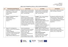 Wykaz zmian do Regulaminu konkursu nr RPLU.13.06.00-IZ.00