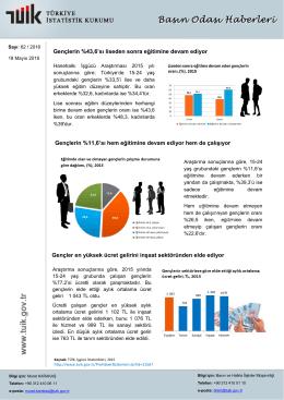 Gençlerin %11,6`sı hem eğitimine devam ediyor hem de çalışıyor